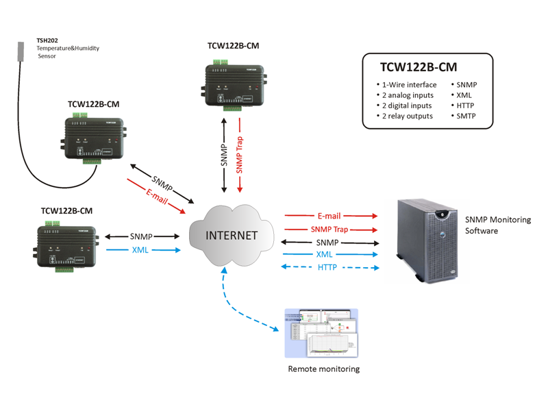 TCW122B-CM Application-03