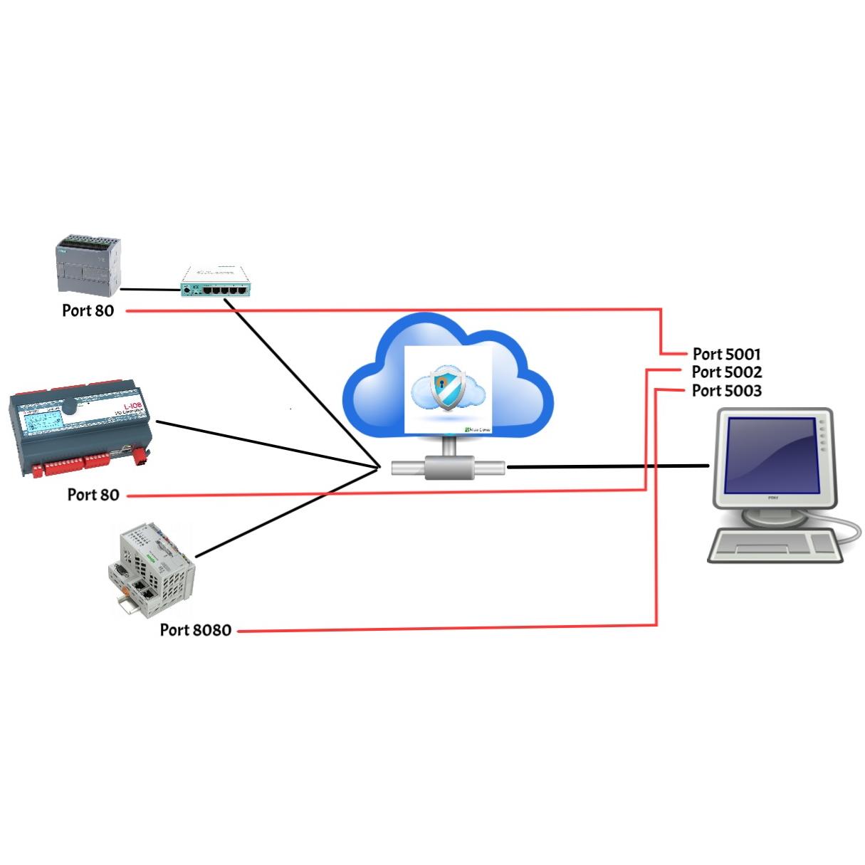VPN PORT FORWARD Service Marcom