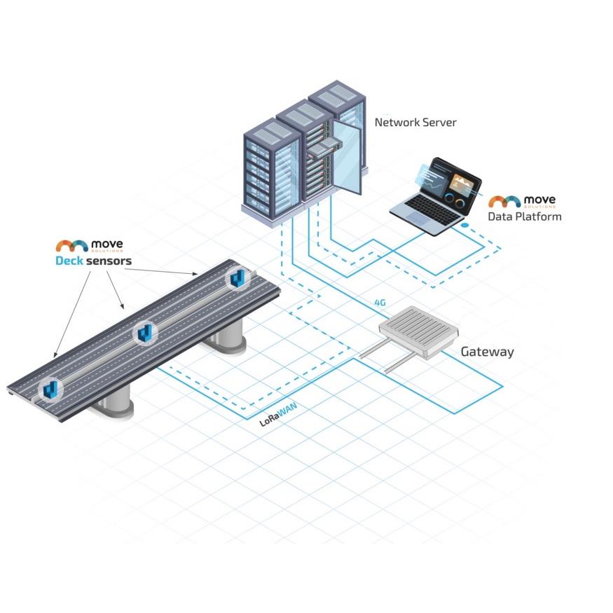 MOVE DATA PLATFORM per monitoraggio strutturale