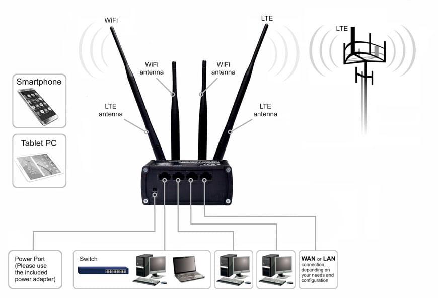 router   teltonika router lte rut 950