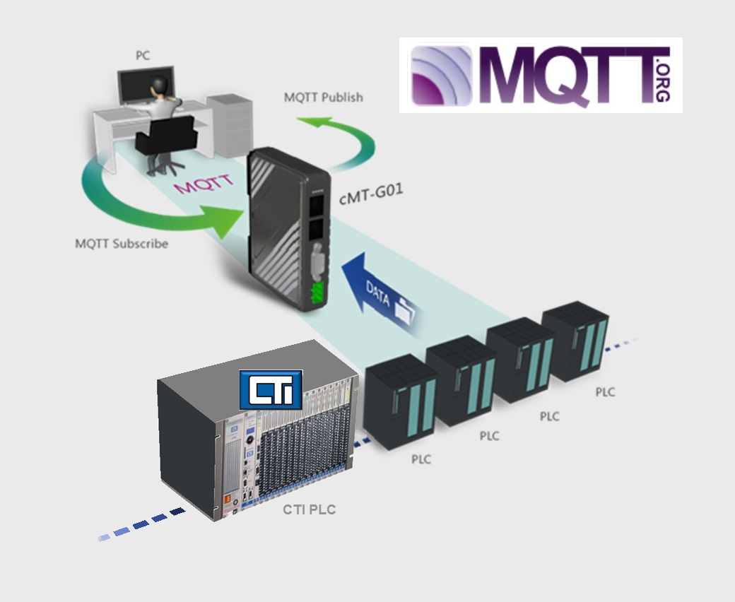 CMT-G01: IIOT COMMUNICATION GATEWAY (MQTT, OPC UA, DATABASE)