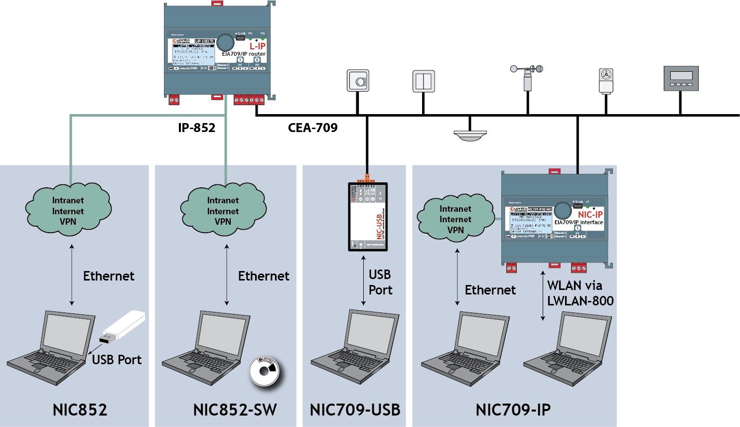 LONWORKS : NIC709-IP3E100C Remote network interface (RNI)
