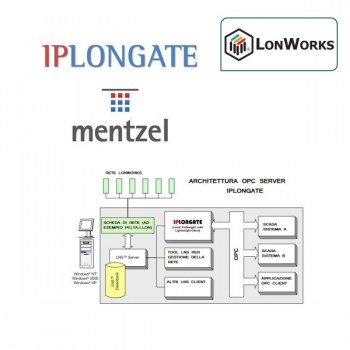 OPC Server IPlonGate per interfacciarsi alla rete Lonworks