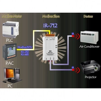IR-712A-CR:Universal IR Learning Remote Module comandabile via MODBUS