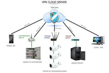 openvpn-cloud8