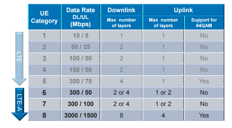 CableFree-LTE-CA-UE-Categories.png