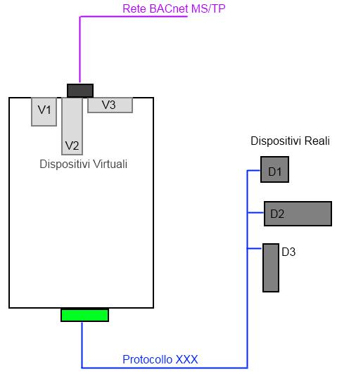 Protocessor-BACnetMSTP-DispositiviVirtuali.png